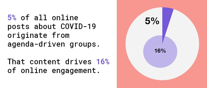 5% of all online posts about covid-19 originate from agendra-driven groups.